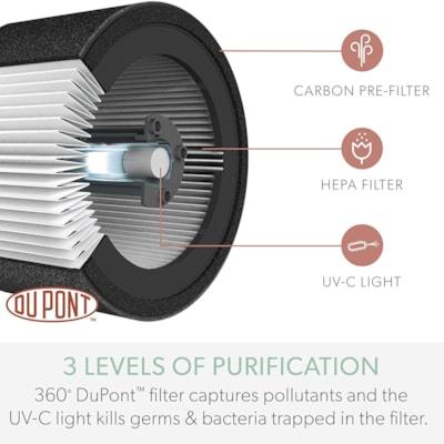 TruSens DuPont HEPA Medium Room Air Purifier with SensorPod Air Quality Monitor, White WITH SENSORPOD - MEDIUM ROOM 8 X 8 X 22 IN - WHITE